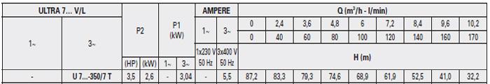 Máy bơm áp lực Pentax U7V–350/7T bảng thông số kỹ thuật