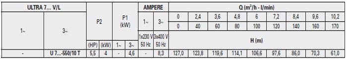 Máy bơm áp lực Pentax U7V-550 bảng thông số kỹ thuật
