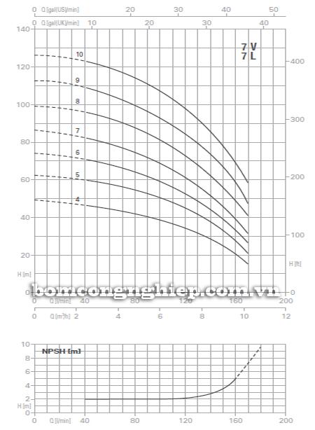 Máy bơm áp lực Pentax U7V-550 biểu đồ lưu lượng