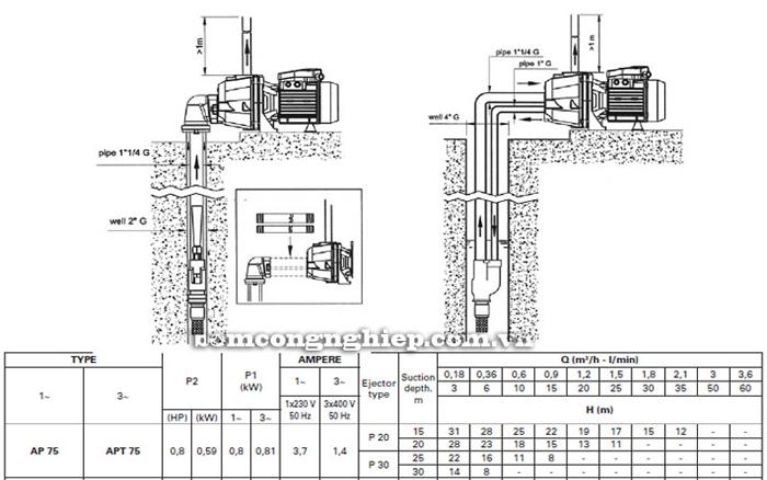 Máy bơm bán chân không Pentax AP 75 bảng thông số kỹ thuật