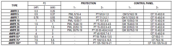 Máy bơm chìm chạy bằng động cơ Pentax 4MFR bảng thông số kỹ thuật