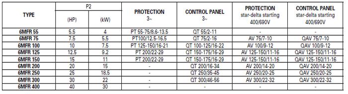Máy bơm chìm chạy bằng động cơ Pentax 6MFR bảng thông số kỹ thuật
