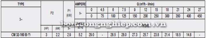 Máy bơm công nghiệp pccc Pentax CM 32-160B bảng thông số kỹ thuật