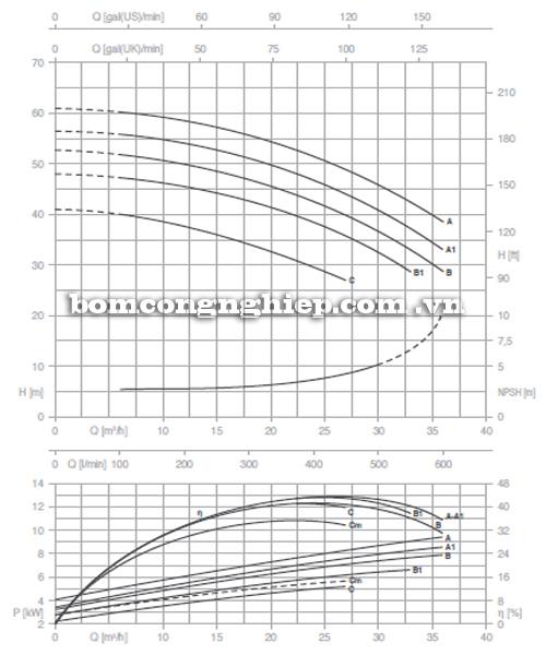 Máy bơm công nghiệp pccc Pentax CM 32-200A biểu đồ lưu lượng