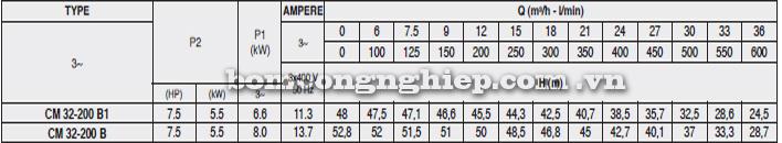 Máy bơm công nghiệp pccc Pentax CM 32-200B bảng thông số kỹ thuật