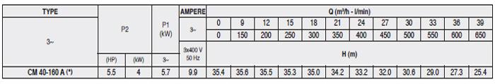 Máy bơm công nghiệp pccc Pentax CM 40-160A bảng thông số kỹ thuật