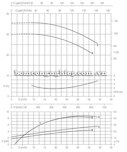 Máy bơm công nghiệp pccc Pentax CM 40-160A biểu đồ lưu lượng