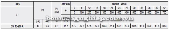 Máy bơm công nghiệp pccc Pentax CM 40-200A bảng thông số kỹ thuật