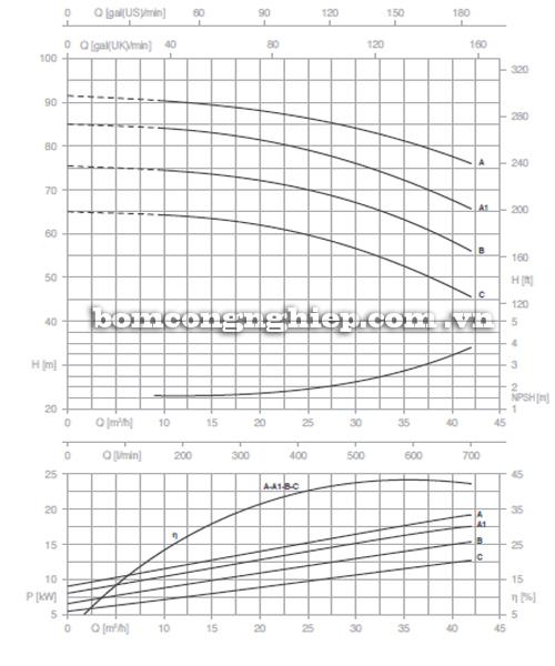 Máy bơm công nghiệp pccc Pentax CM 40-250A biểu đồ lưu lượng