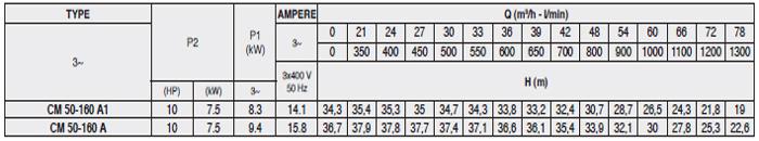 Máy bơm công nghiệp pccc Pentax CM 50-160A bảng thông số kỹ thuật