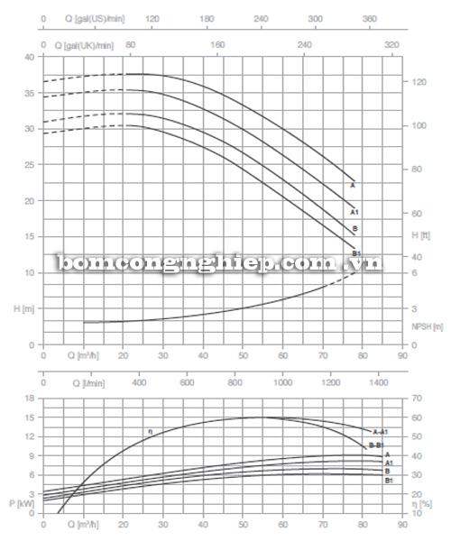 Máy bơm công nghiệp pccc Pentax CM 50-160A biểu đồ lưu lượng
