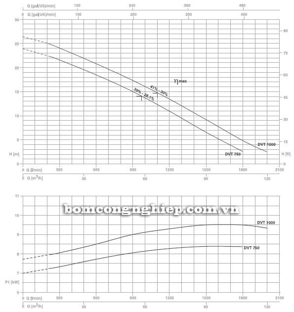 Máy bơm hố móng Pentax DVT 1000 biểu đồ lưu lượng
