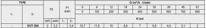 Máy bơm hố móng Pentax DVT 300 bảng thông số kỹ thuật