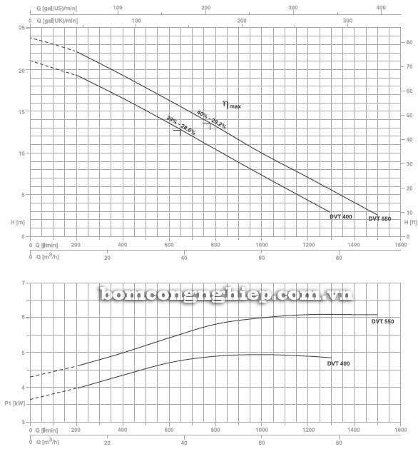 Máy bơm hố móng Pentax DVT 400 biểu đồ lưu lượng