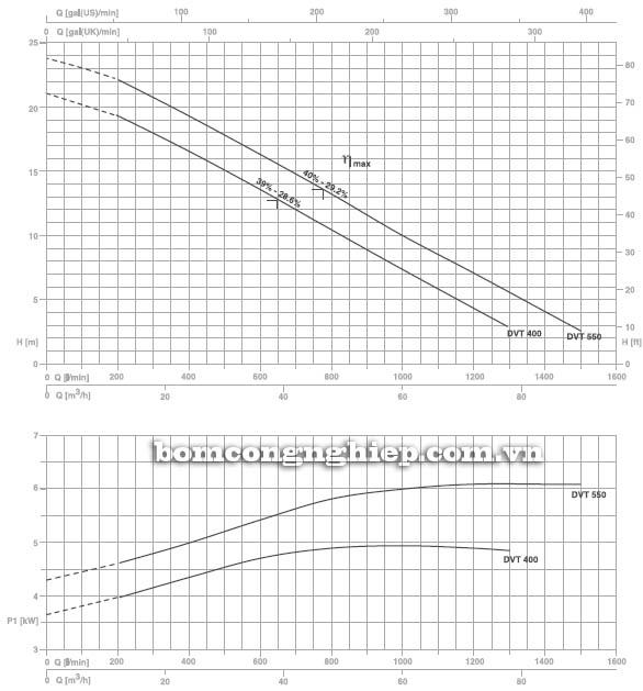 Máy bơm hố móng Pentax DVT 550 biểu đồ lưu lượng