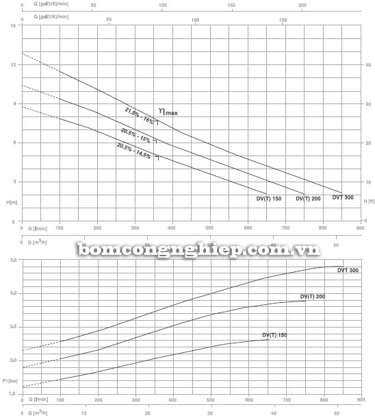 Máy bơm nước Pentax DVT-200 biểu đồ lưu lượng