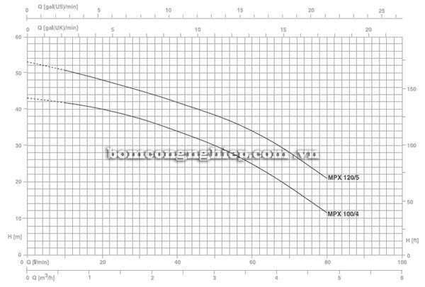 Máy bơm nước Pentax MPX 100/4 biểu đồ lưu lượng
