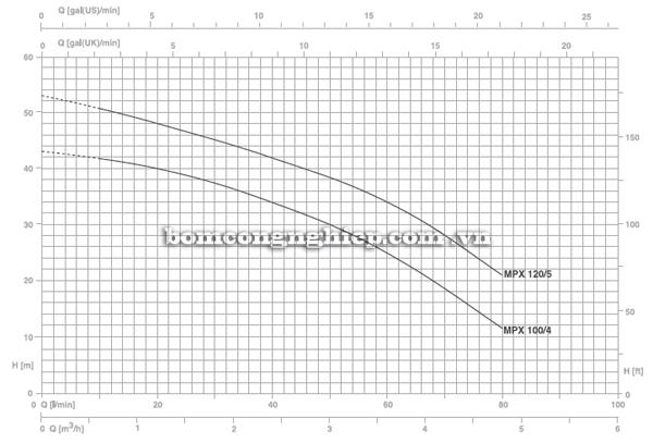 Máy bơm nước Pentax MPX 120/5  biểu đồ lưu lượng