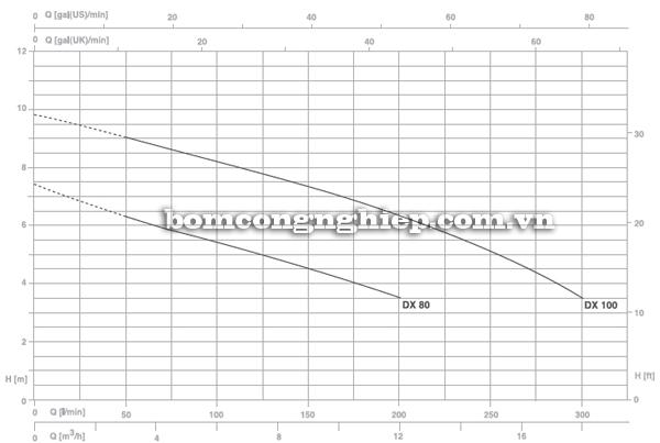 Máy bơm nước thải chìm Pentax DX 100 biểu đồ lưu lượng