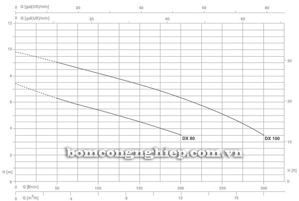 Máy bơm nước thải chìm Pentax DX 80 biểu đồ lưu lượng cột áp