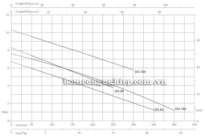 Máy bơm nước thải Pentax DG 100G biểu đồ lưu lượng
