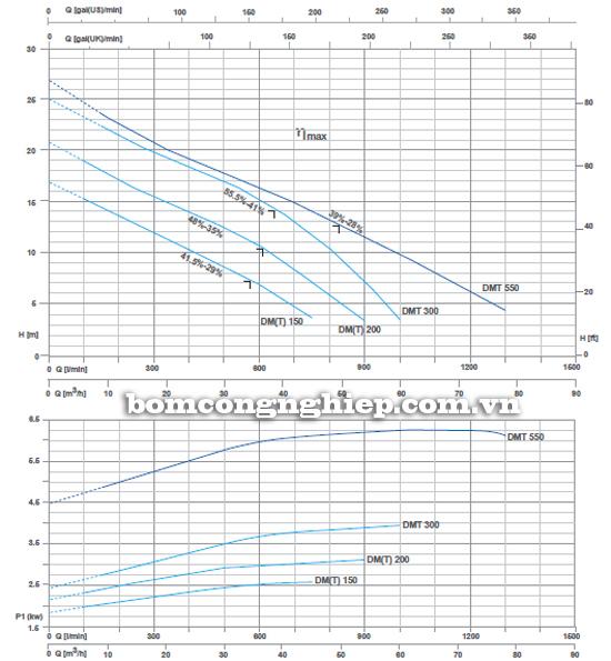 Máy bơm nước thải Pentax DMT 150 biểu đồ lưu lượng