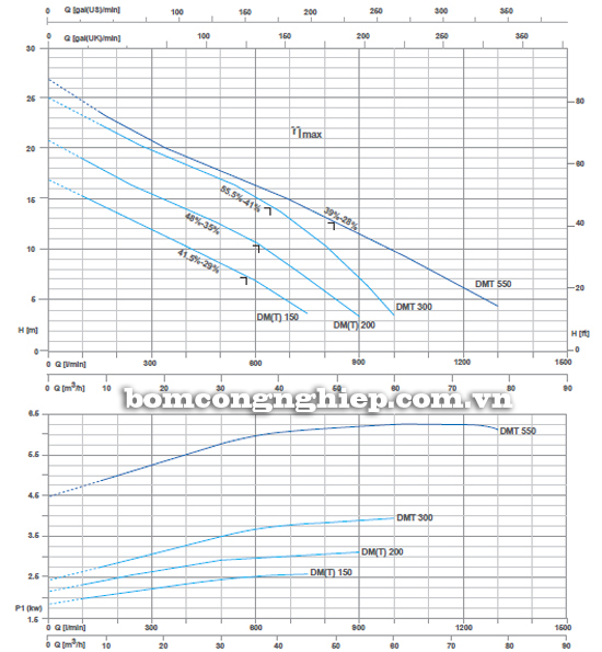 Máy bơm nước thải Pentax DMT 550 biểu đồ lưu lượng