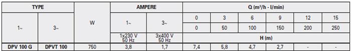 Máy bơm nước thải Pentax DPV 100G bảng thông số kỹ thuật