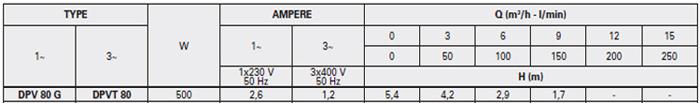 Máy bơm nước thải Pentax DPV 80G bảng thông số kỹ thuật