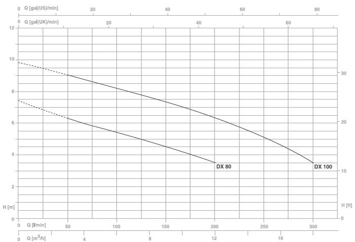 Máy bơm nước thải Pentax DX 100G biểu đồ lưu lượng