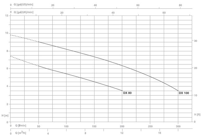 Máy bơm nước thải Pentax DX 80G biểu đồ lưu lượng