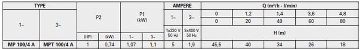 Máy bơm nước trục ngang đa cấp Pentax MP 100/4 A bảng thông số kỹ thuật