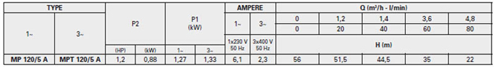 Máy bơm nước trục ngang đa cấp Pentax MP 120/5 A bảng thông số kỹ thuật