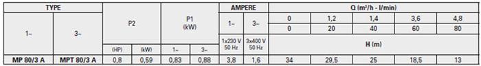 Máy bơm nước trục ngang đa cấp Pentax MP 80/3 A bảng thông số kỹ thuật