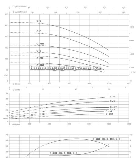 Máy bơm trục đứng Pentax MS-C biểu đồ lưu lượng