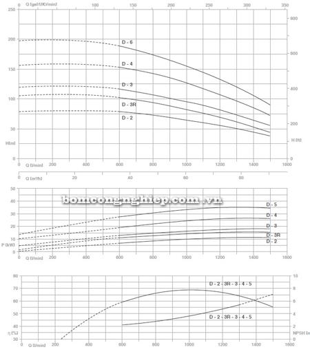 Máy bơm trục đứng Pentax MS-D biểu đồ lưu lượng