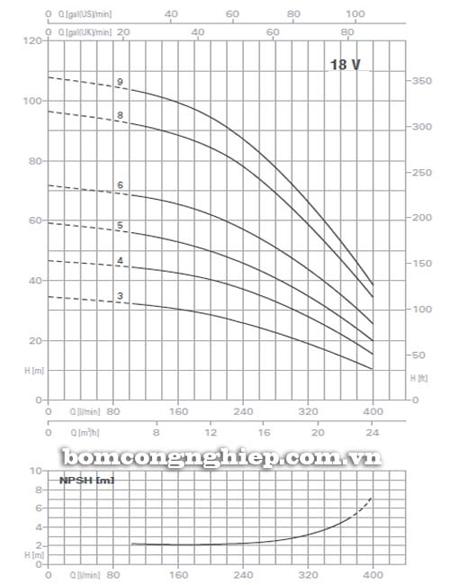 Máy bơm trục đứng Pentax Ultra 18V biểu đồ lưu lượng
