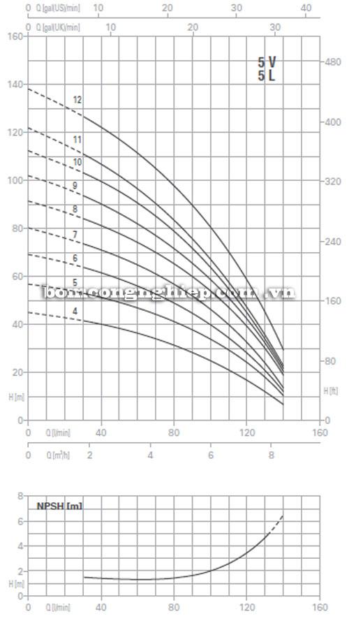 Máy bơm trục đứng Pentax Ultra 5V biểu đồ lưu lượng