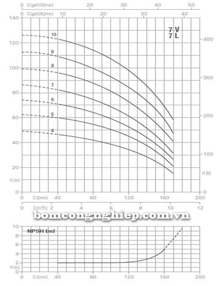 Máy bơm trục đứng Pentax Ultra 7V biểu đồ lưu lượng