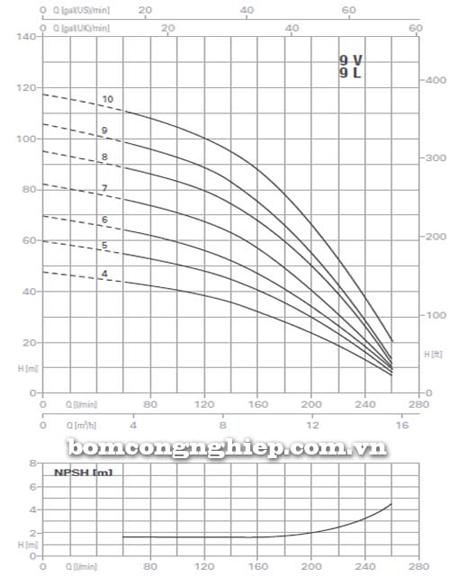 Máy bơm trục đứng Pentax Ultra 9V biểu đồ lưu lượng