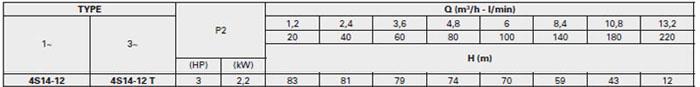 Bơm chìm giếng khoan Pentax 4S 14-12 bảng thông số kỹ thuật