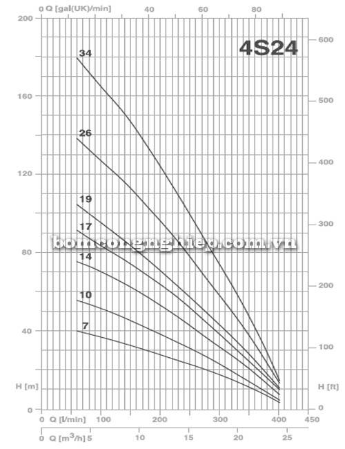 Bơm chìm giếng khoan Pentax 4S 24-14 biểu đồ lưu lượng