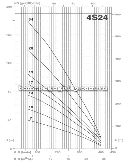 Bơm chìm giếng khoan Pentax 4S 24-19 biểu đồ lưu lượng