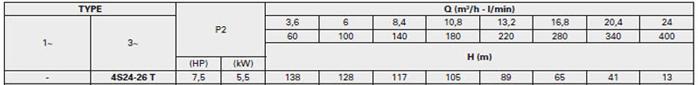 Bơm chìm giếng khoan Pentax 4S 24-26 bảng thông số kỹ thuật