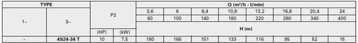 Bơm chìm giếng khoan Pentax 4S 24-34 bảng thông số kỹ thuật
