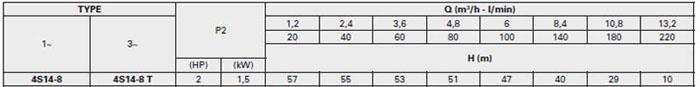 Bơm chìm giếng khoan Pentax 4S14-8 bảng thông số kỹ thuật