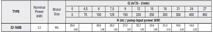 Bơm ly tâm trục rời Pentax CA 32-160B bảng thông số kỹ thuật