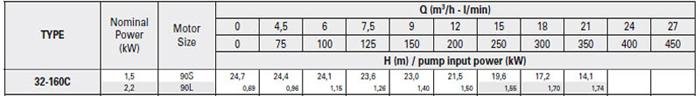 Bơm ly tâm trục rời Pentax CA 32-160C bảng thông số kỹ thuật
