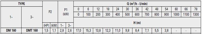 Máy bơm hố móng Pentax DM 160 bảng thông số kỹ thuật