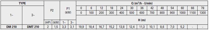 Máy bơm hố móng Pentax DM 210 bảng thông số kỹ thuật